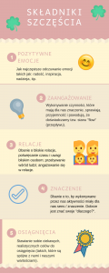 autorska infografika przedstawiająca szczęście i dobrostan w ujęciu psychologii pozytywnej